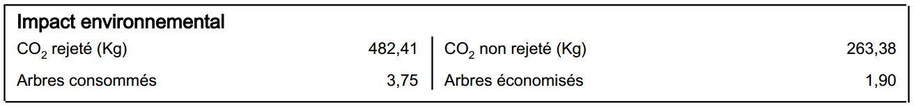 Gespage impact environnemental