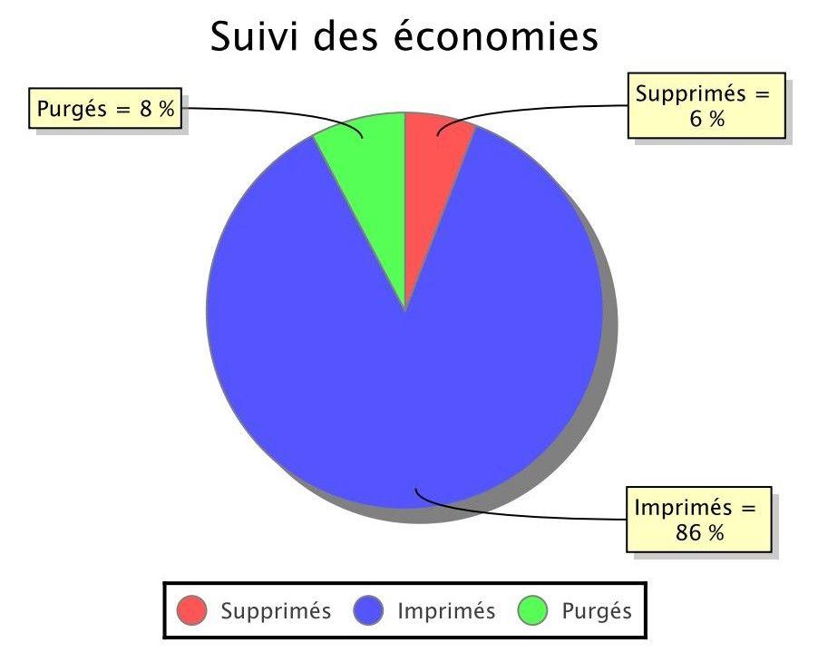 Rapport Economie Gespage