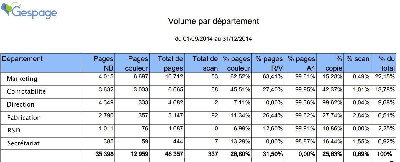 Rapport Gespage Volume par département