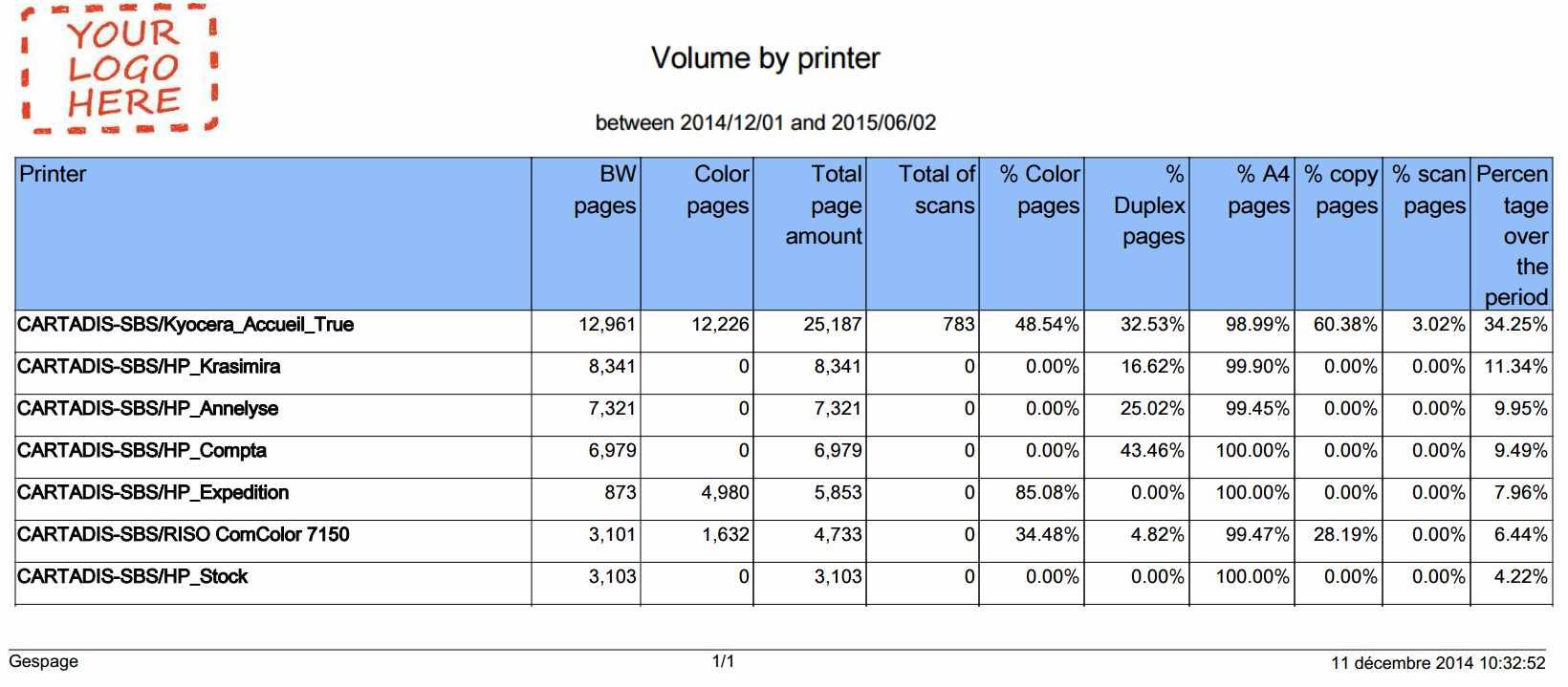 Print reporting